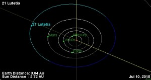 21 Lutetia's location in the Solar System. Image creating using the JPL Small Body Database Browser.