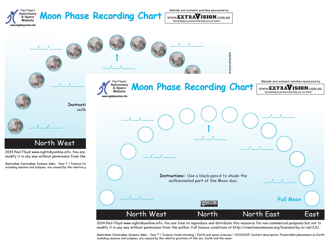Phase Charts Diagram Of Moon Phases Recording Nightskyonline Info