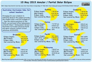 10 May 2013 Solar Eclipse
