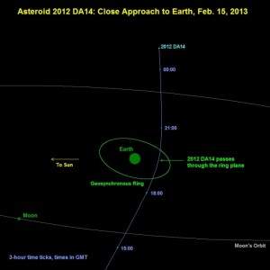 16 February 2013 flyby of Earth by Asteroid 2012 DA14. Image courtesy NASA