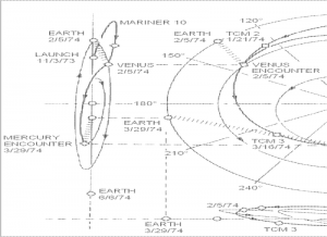Mariner 10 orbital trajectory.  Image courtesy NASA.