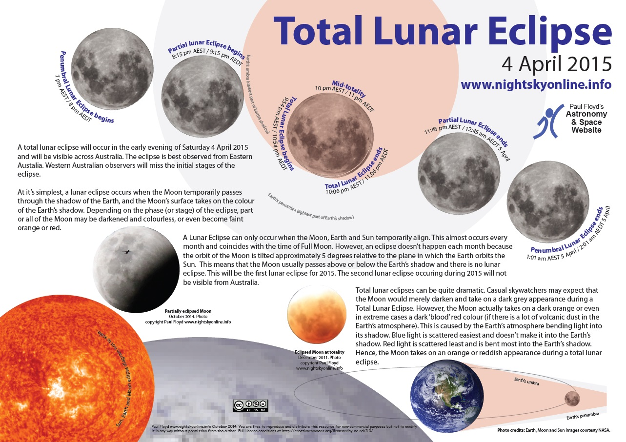 lunar eclipse space facts - photo #12