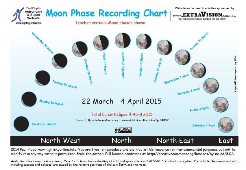 851 x 590 jpeg 144kB, Moon Phase Chart March 2015 2015 Calendar ...