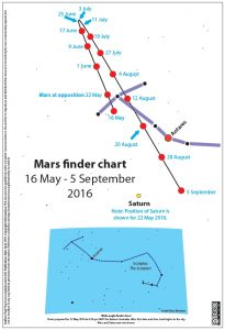 Mars, Saturn and Antares finder chart for 16 May to 5 September 2016. Look after evening twilight has ended.